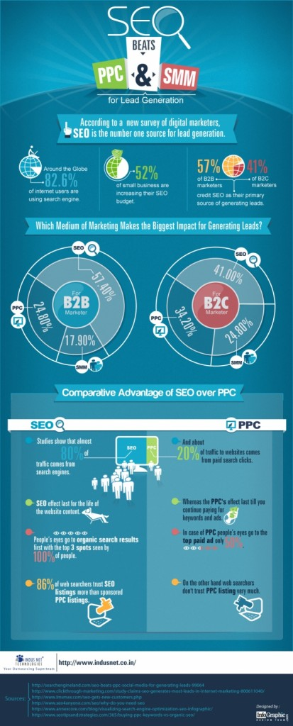 7.-SEO-Beats-PPC-and-SMM-for-Lead-Generation1
